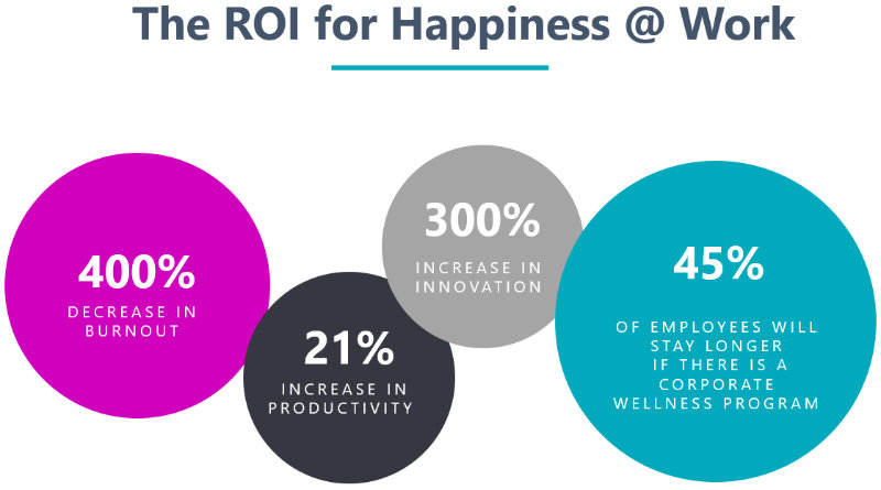 ROI for Happiness @ Work